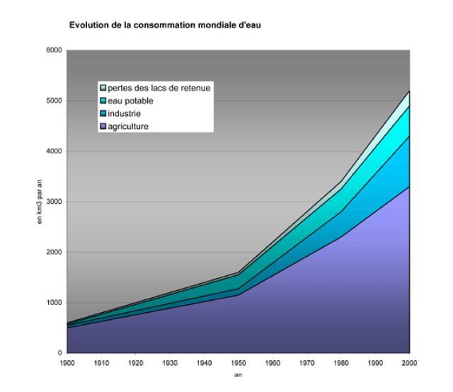 conclusion développement durable 4ème
